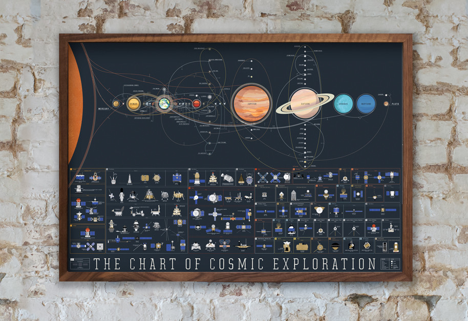 Chart of Cosmic Exploration