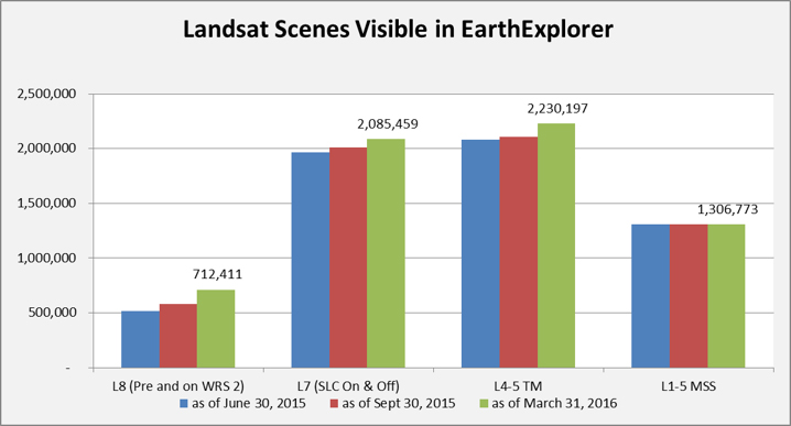 Landsat Scenes Visible in EarthExplorer