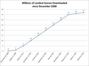Landsat Data Distribution