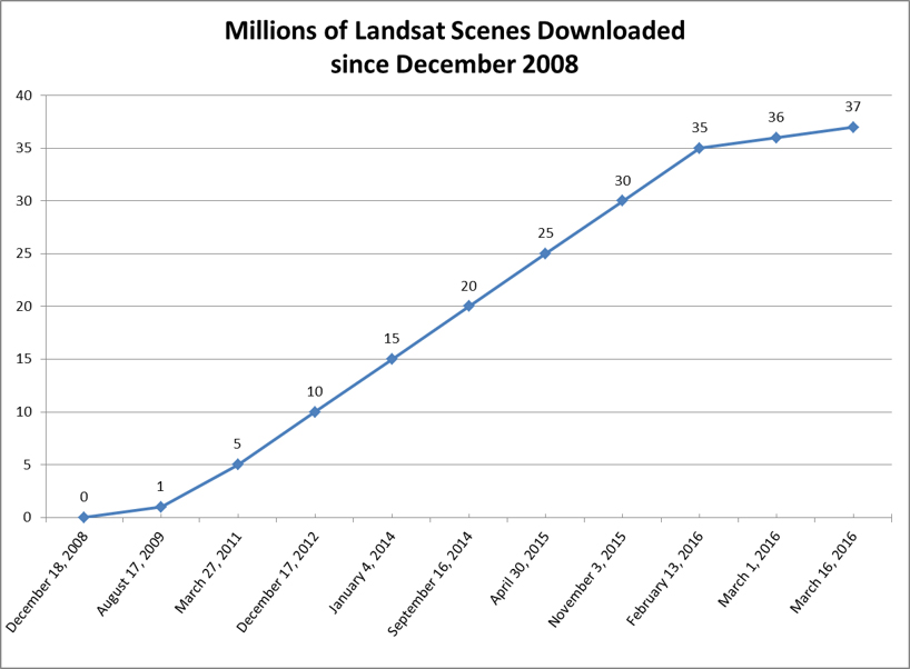 Landsat Data Distribution