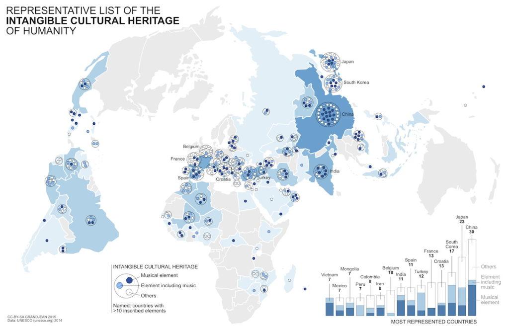 Репрезентативный список нематериального культурного наследия человечества