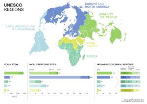 Регионы ЮНЕСКО.